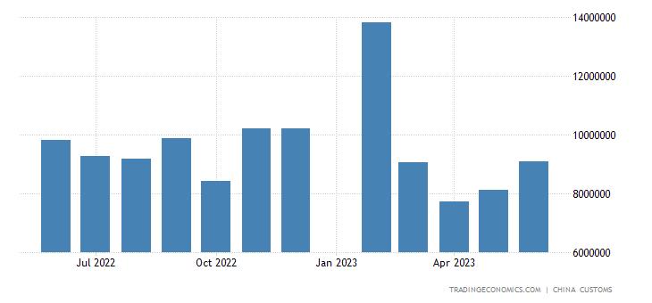 China Imports from Malaysia