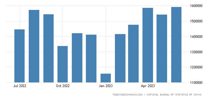 China Imports from Mexico