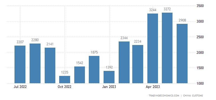 China Imports from Nepal
