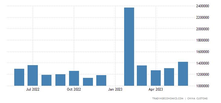 China Imports from New Zealand
