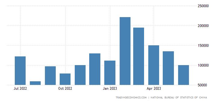 China Imports from Nigeria