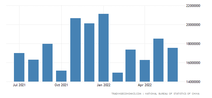 China Imports from North America