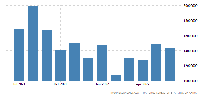 China Imports from Oceanic & Paic Islands