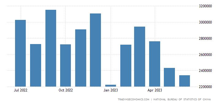 China Imports from Oman