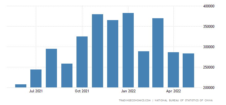 China Imports from Pakistan