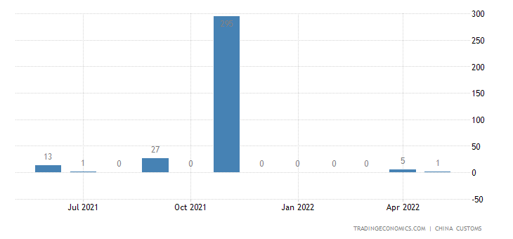 China Imports from Palestine