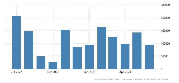 China Imports from Panama