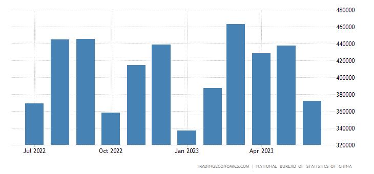 China Imports from Poland