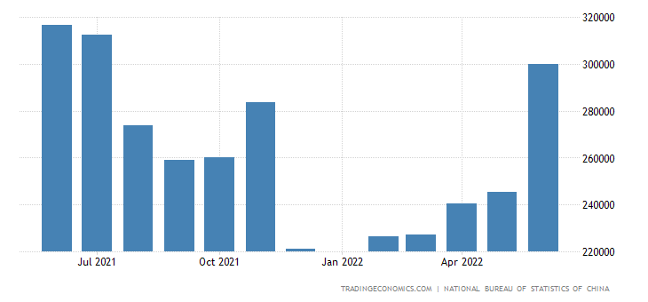 China Imports from Portugal