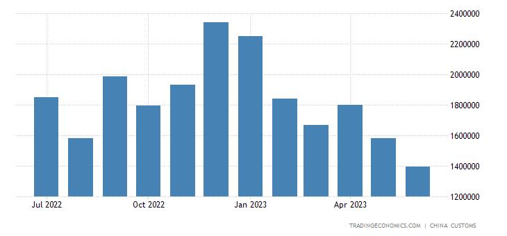 China Imports from Qatar