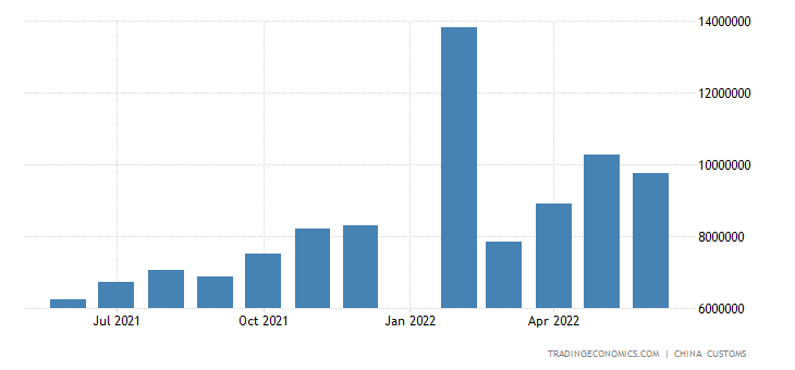 China Imports from Russia