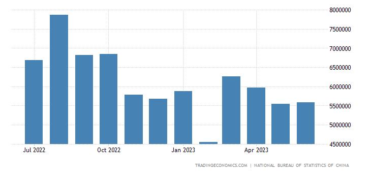China Imports from Saudi Arabia