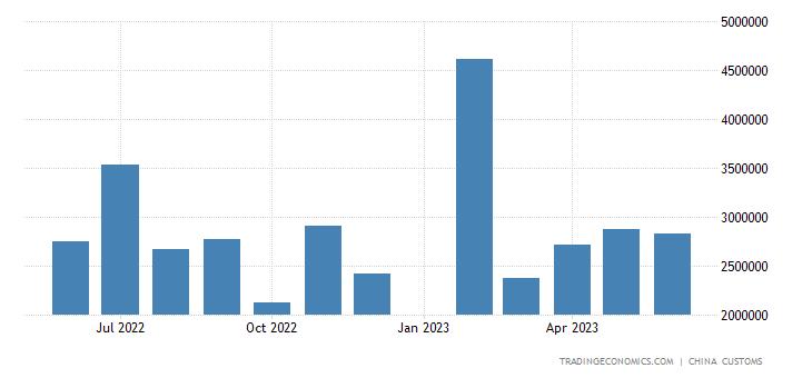 China Imports from Singapore