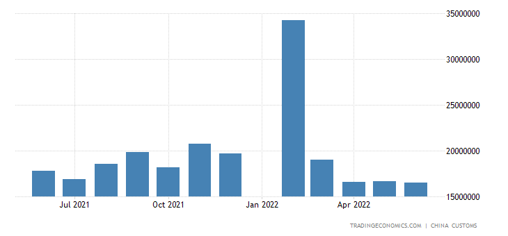 China Imports from South Korea