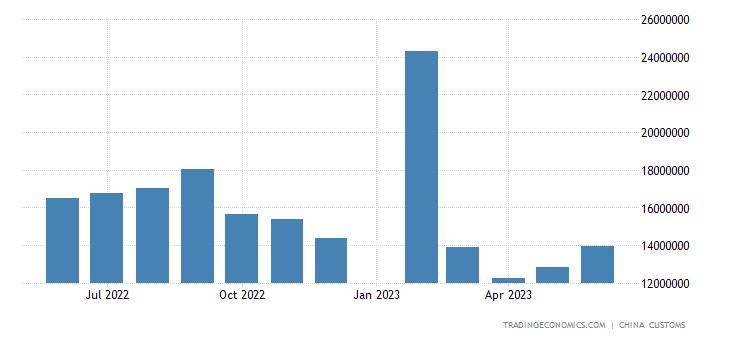 China Imports from South Korea