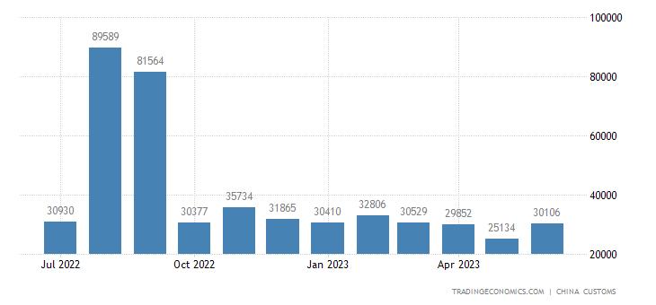 China Imports from Sri Lanka