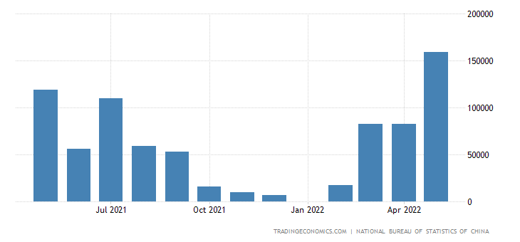 China Imports from Sudan