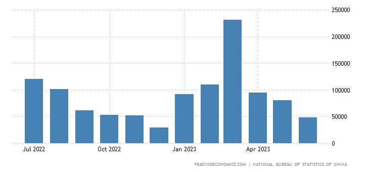 China Imports from Sudan