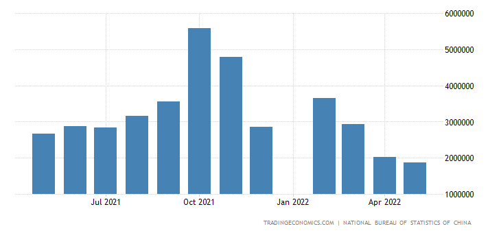 China Imports from Switzerland