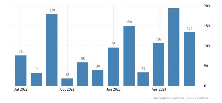 China Imports from Syria.