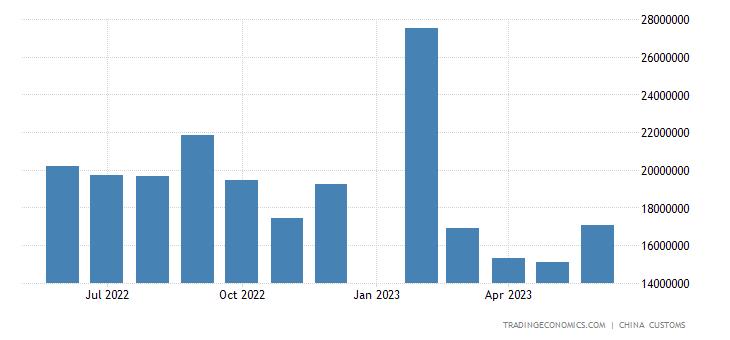 China Imports from Taiwan