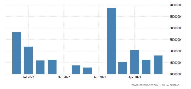 China Imports from Thailand