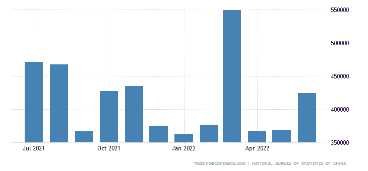 China Imports from Turkey