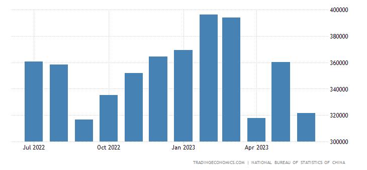 China Imports from Turkey