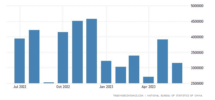 China Imports from United Arab Emirates