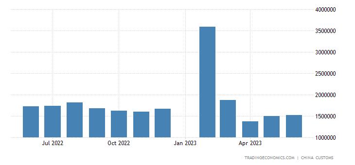 China Imports from United Kingdom