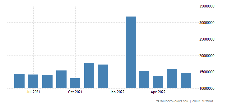 China Imports from United States