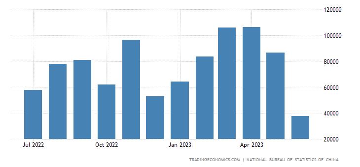 China Imports from Venezuela