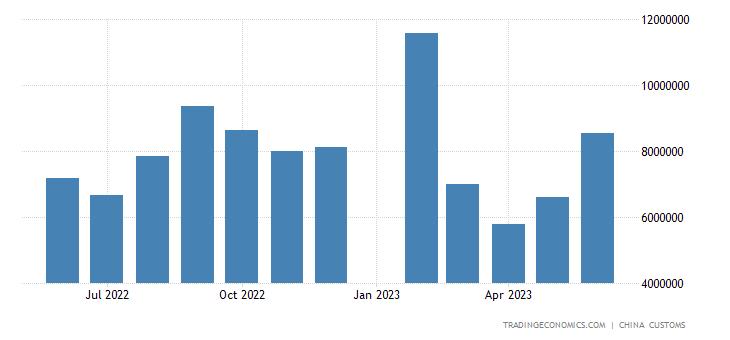 China Imports from Vietnam