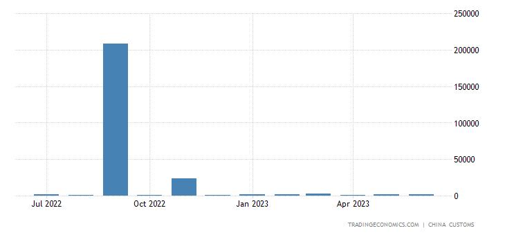 China Imports from Yemen