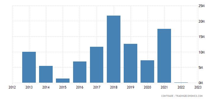 china imports fs micronesia