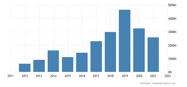 china imports gabon