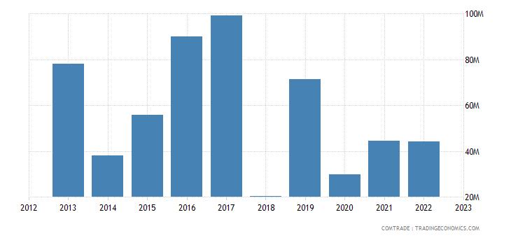 china imports gambia