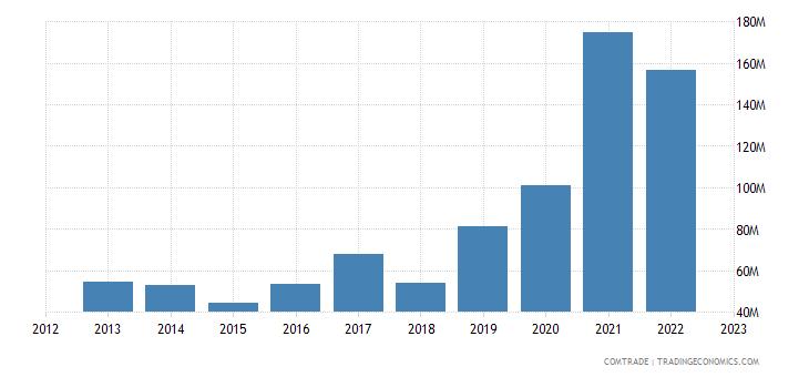 china imports georgia