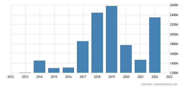 china imports ghana