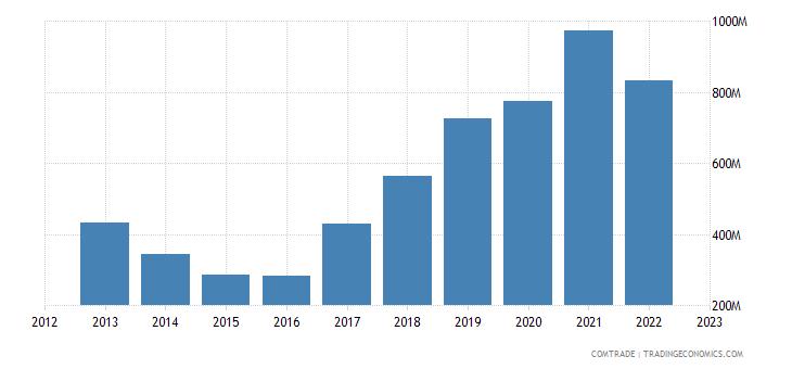 china imports greece