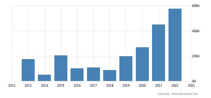 china imports guatemala