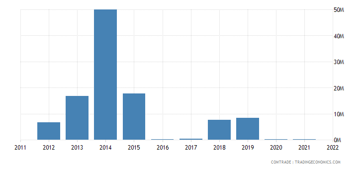 china imports guinea bissau