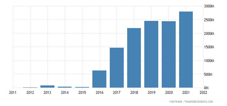 china imports guinea