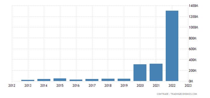 china imports guyana