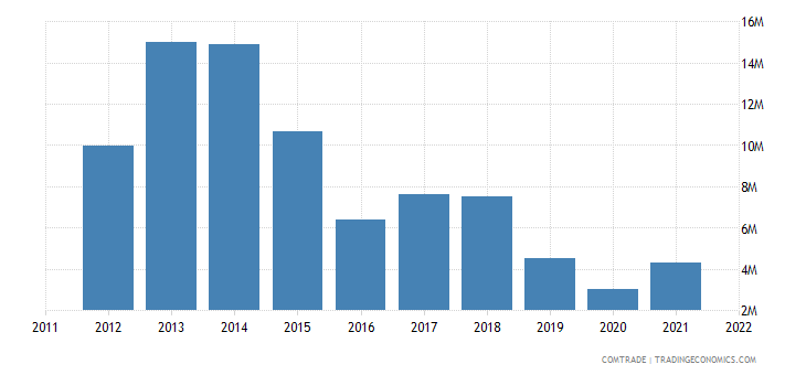 china imports haiti