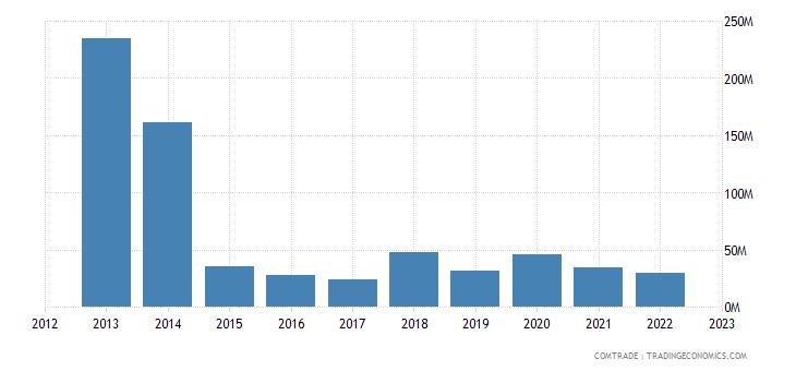 china imports honduras