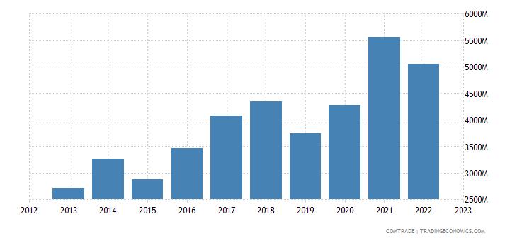 china imports hungary