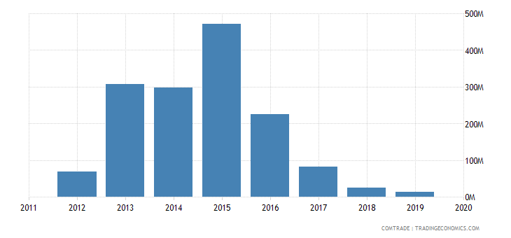 china imports india aluminum ores concentrates