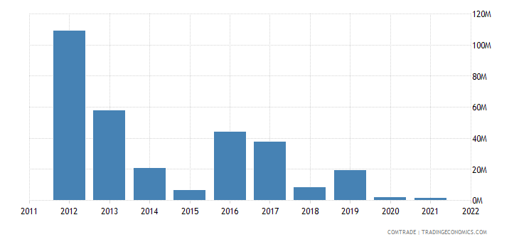 china imports india chromium ores concentrates