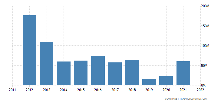 china imports india titanium ores concentrates